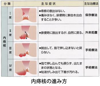 妊娠後期 貧血 対処法